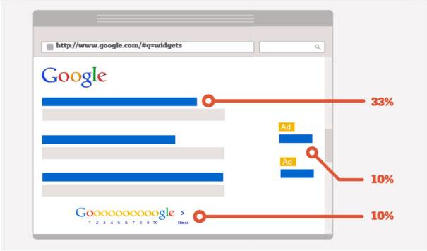 Top 10 Google